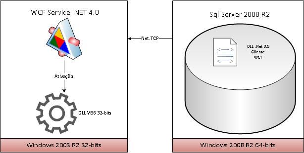 Integração Sql Server 2008 Legado VB 6